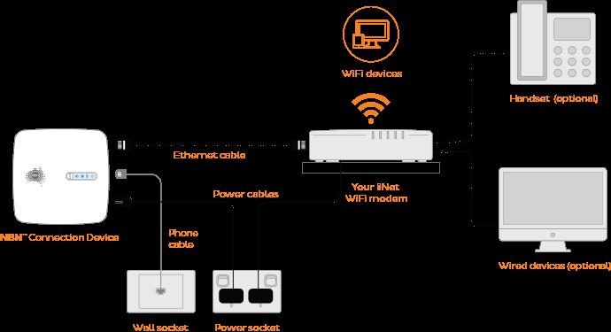 NBN Plans | Unlimited Data NBN Internet Plans - Westnet